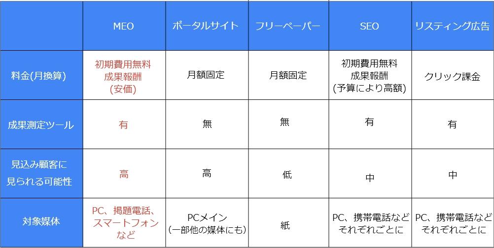 meo集客サービス図の画像