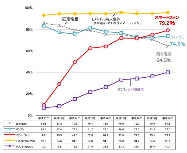スマートフォン普及率グラフ画像