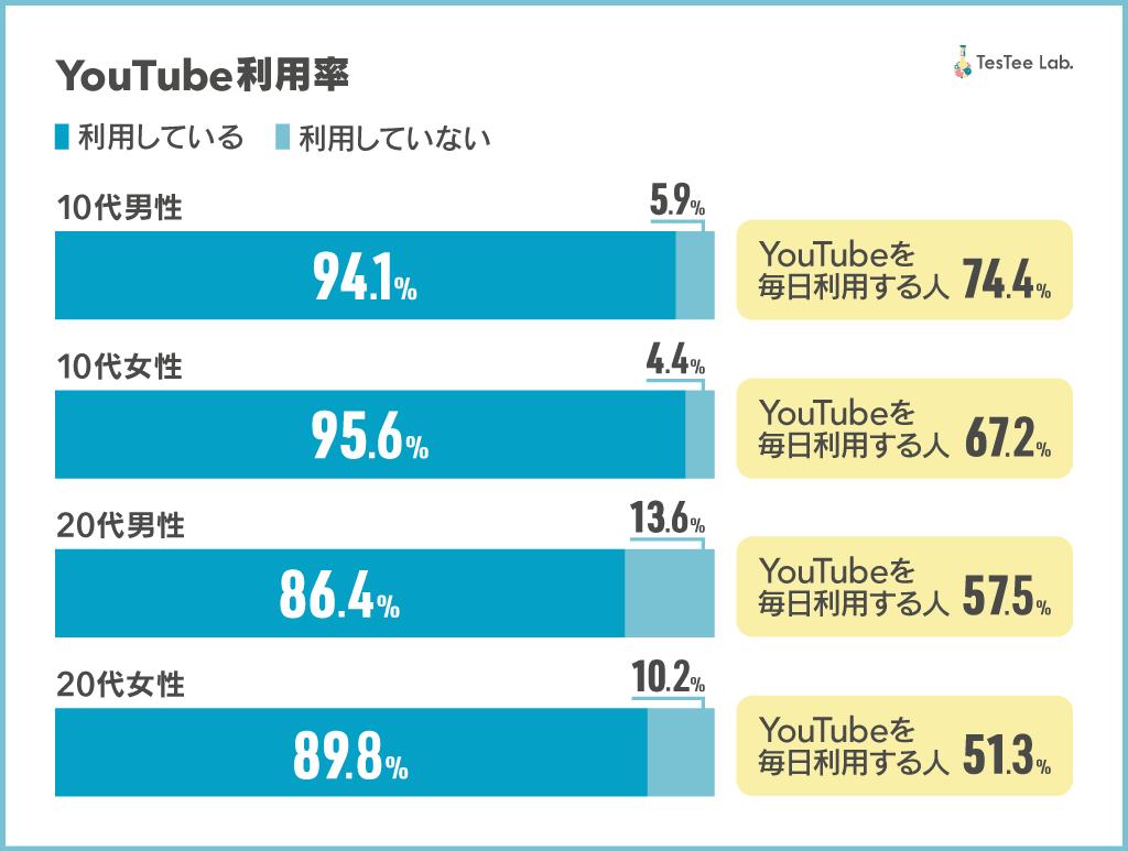 YouTube利用率