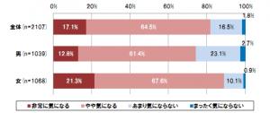 NTTコム リサーチ調べ「購買行動におけるクチコミの影響」に関する調査の引用グラフ