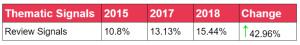 過去3年のレビューシグナルの引用グラフ